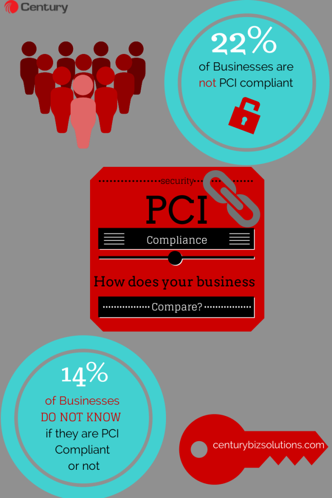 What Businesses Need to Know About PCI Compliance infographic