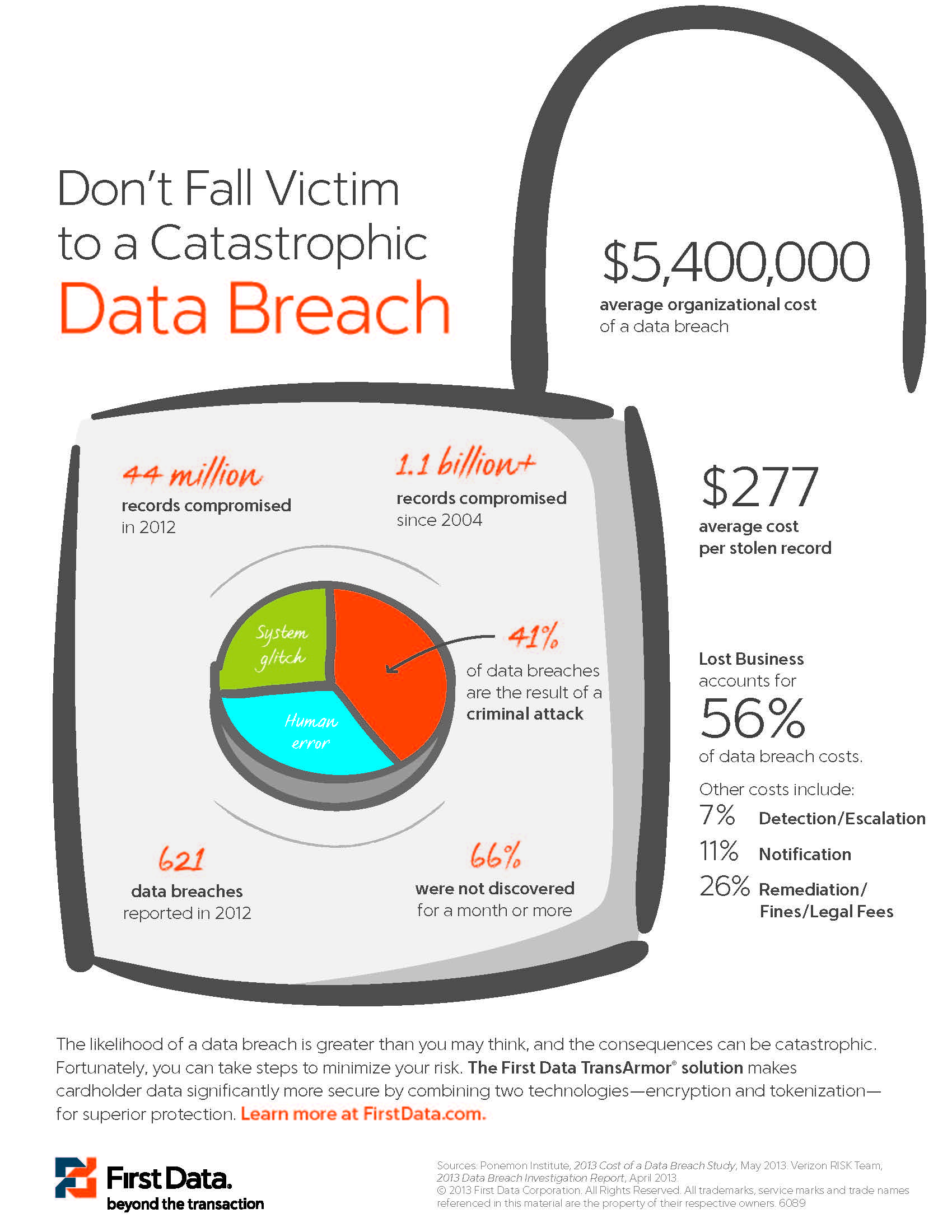 Data-Breach-Cost-infographic
