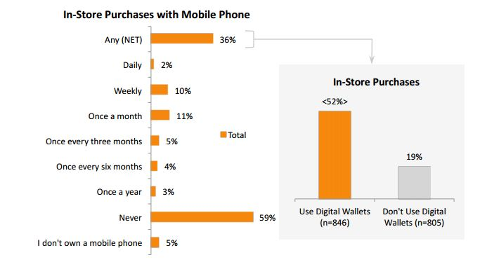 Mobile payments and in-store purchases are here to stay according to this survey from Cash Star and DRI