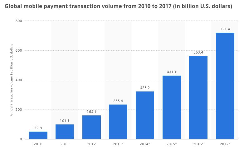 statista mobile payments