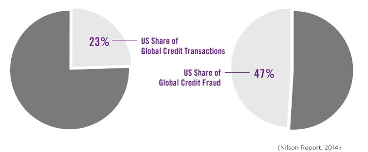 Global-credit-card-use