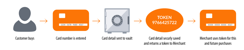 Credit card tokenization process