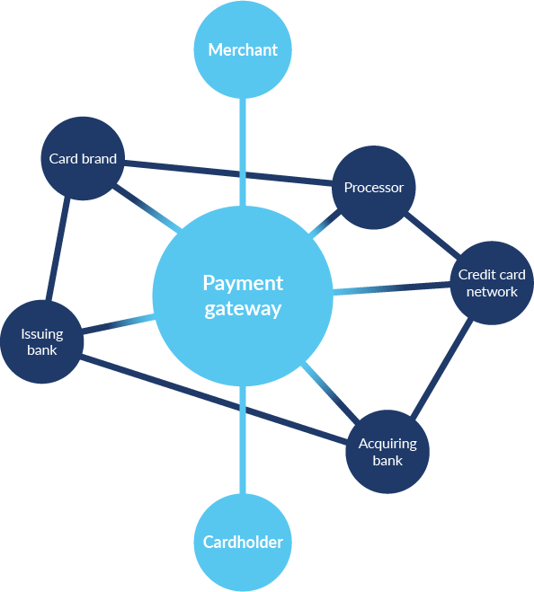 How does an online payment gateway work? Diagram