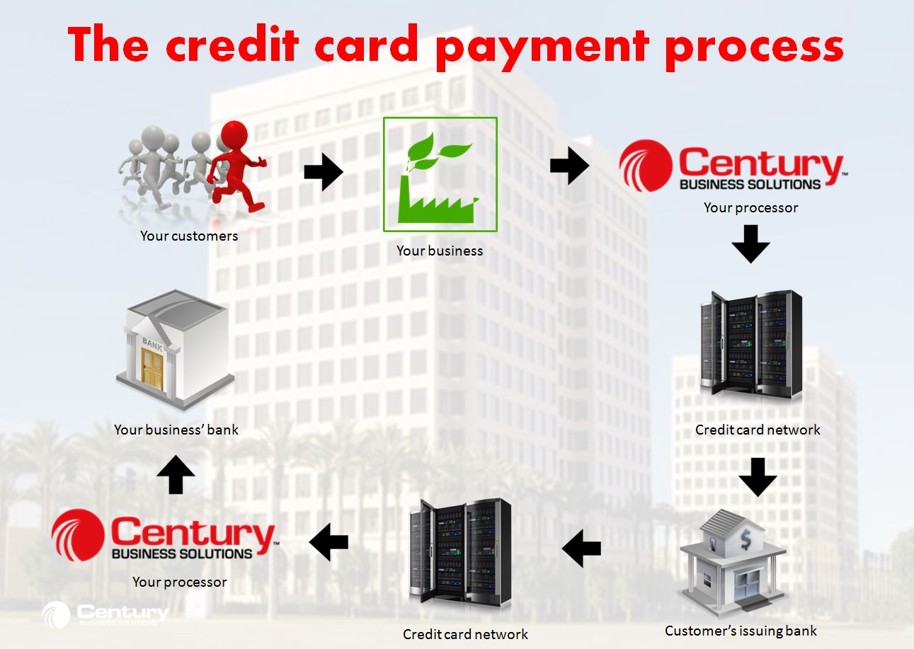 Credit card acceptance process century business solutions credit card acceptance process reheart Images