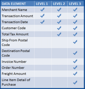 level 3 credit card processing