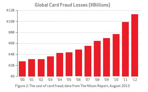 PCI DDS Compliance 2014 Report - credit card fraud estimates