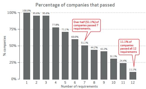 PCI DDS Compliance 2014 Report - fully PCI compliant companies