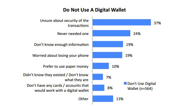 Mobile payments are here to stay according to this survey from Cash Star and DRI