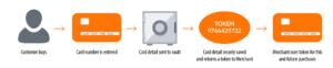 Credit card tokenization process