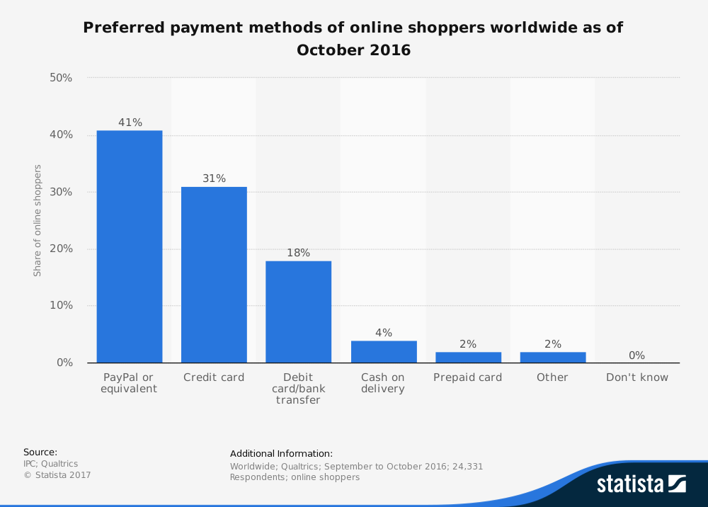 Magento payment processing payment methods graph