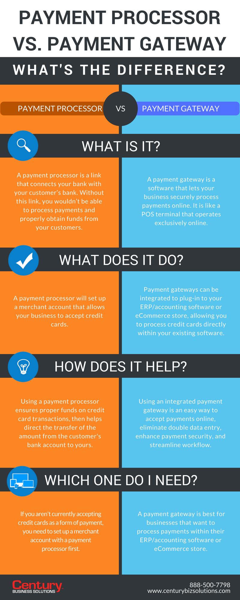Payment Processor vs  Payment Gateway: What's the Difference?