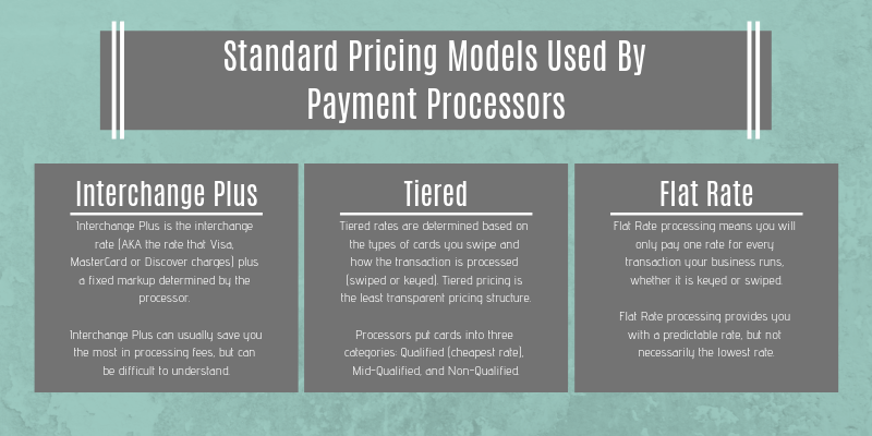 Standard Pricing Models for Payment Processors (2)