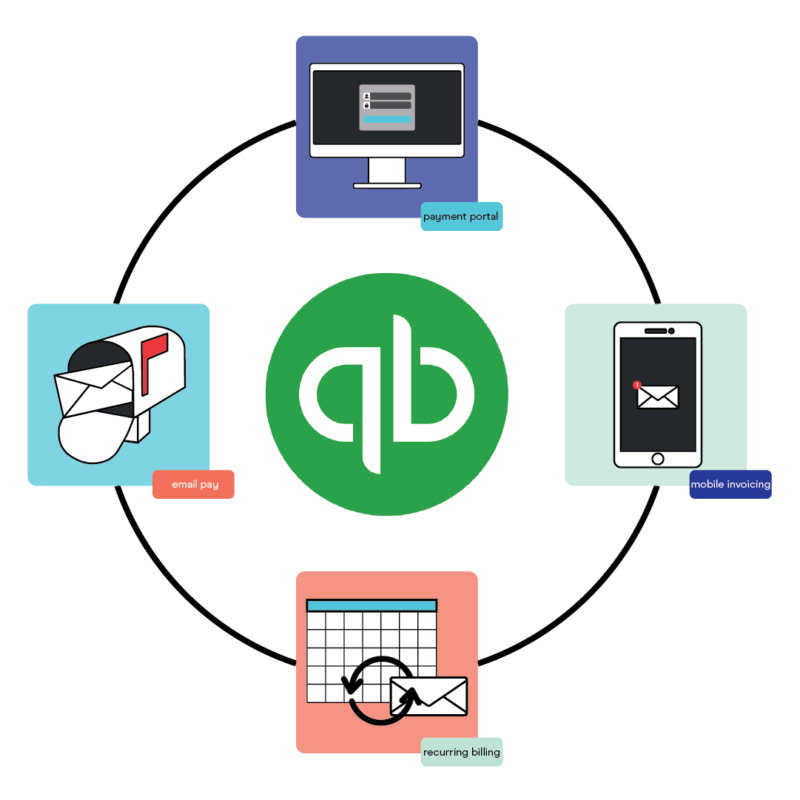 quickbooks payment integration options