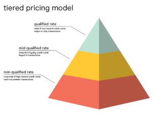 tiered pricing model looks like a pyramid